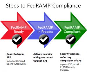 FedRAMP Process Lifecycle