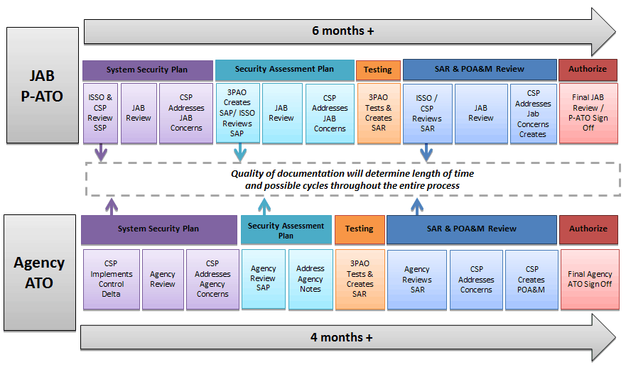 This illustration shows the process and notional timeframe to achieve either a JAB Provisional or Agency ATO. The time frame is dependent on CSP readiness and ability to respond to comments throughout each of the stages. Continuous monitoring activities commence once authorization is achieved.
