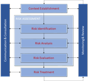 Lazarus Alliance provides guidance and advisory services related to the DoD IT Risk Management Framework (RMF), NIST 800-53, NIST 800-30, NIST 800-37, ISO 27005, and ISO 27001 standards.