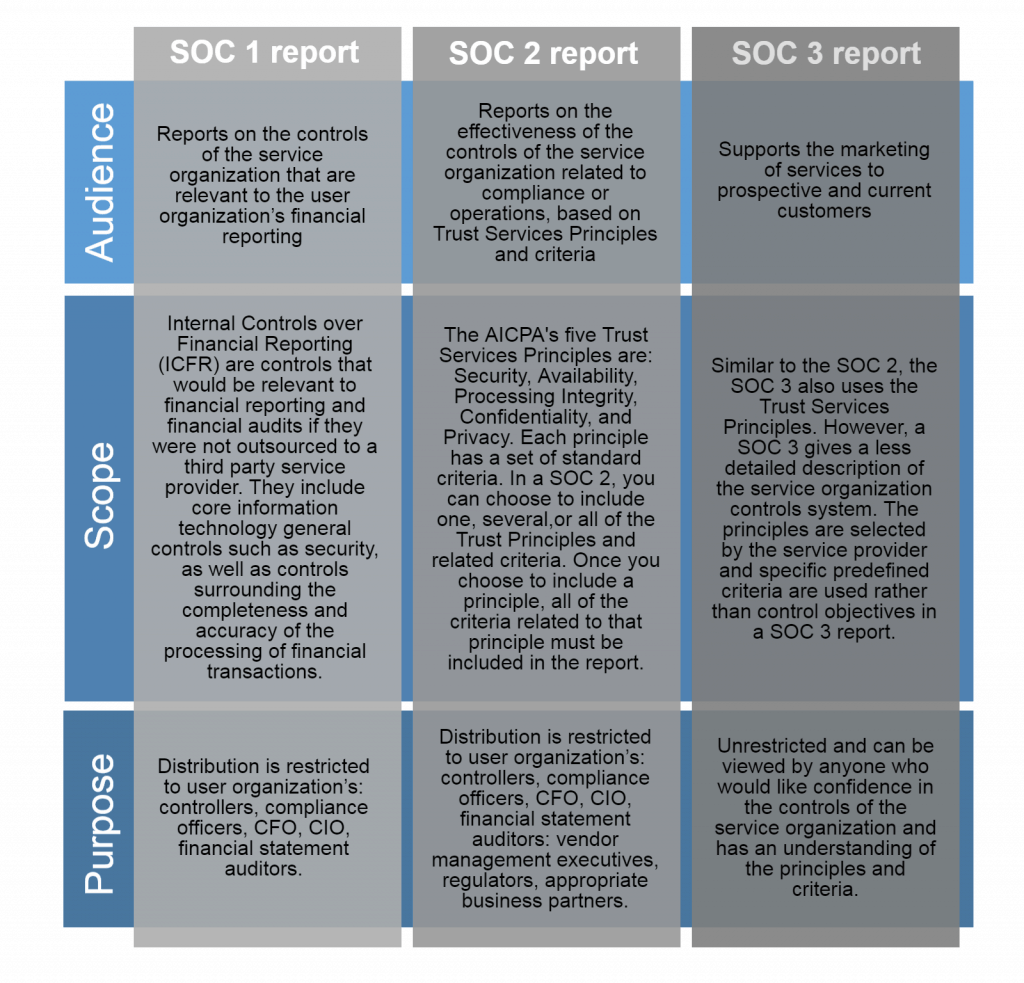 This diagram explains the differences between a SOC 1, 2, and 3 to help you determine what is best for your company.