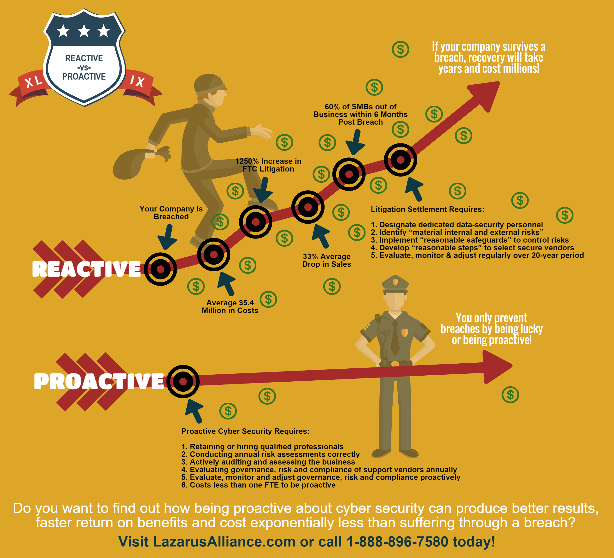 Reactive -vs- Proactive Cyber Security Impacts