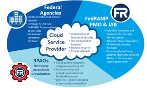 FedRAMP streamlines federal agencies' ability to make use of cloud service provider platforms and offerings. FedRAMP provides three paths for CSPs to obtain compliant authorization after undergoing a third-party independent security assessment. Lazarus Alliance is a 3PAO